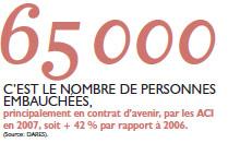 65000 personnes embauchées
